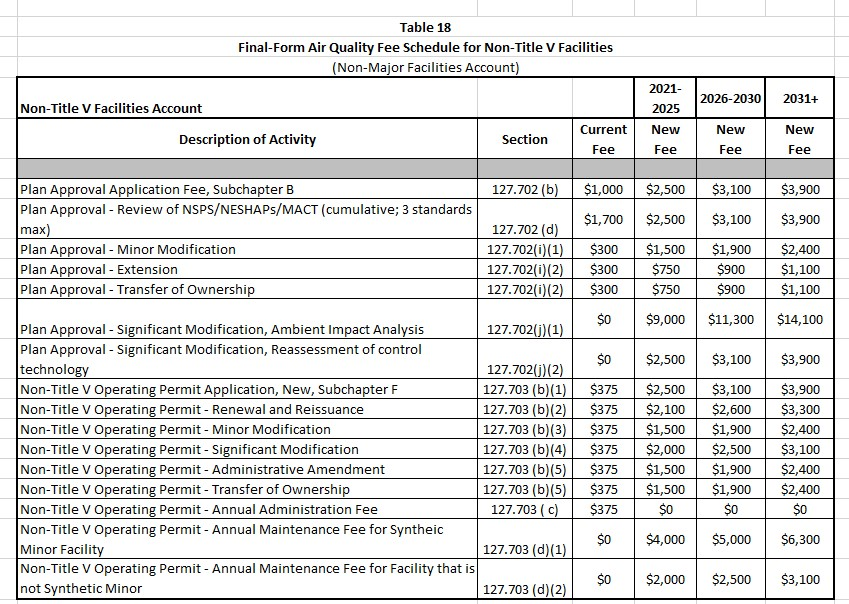 2021 Pennsylvania Air Quality fee Schedule for Non Title V Facilities