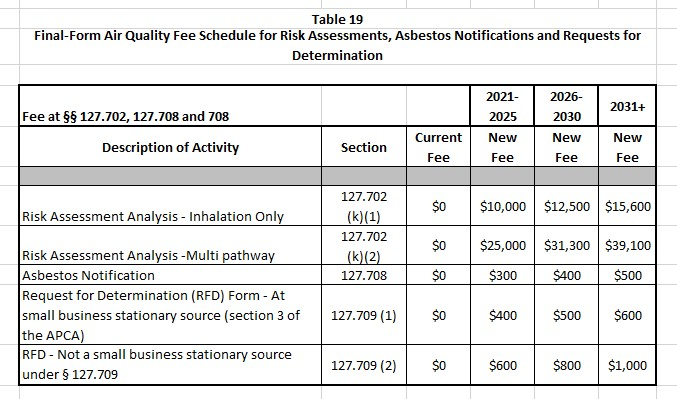 Final-Form Pennylvania Air Quality Fee Schedule for Risk Assessments, Asbestos Notifications and Requests for Determination